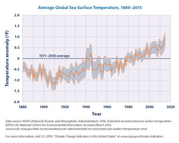sea-surface-temp-download1-2016
